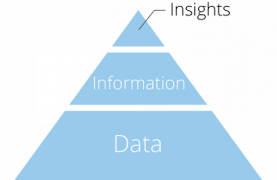 Turning Data Into Actionable Insights and Some Companies to Watch