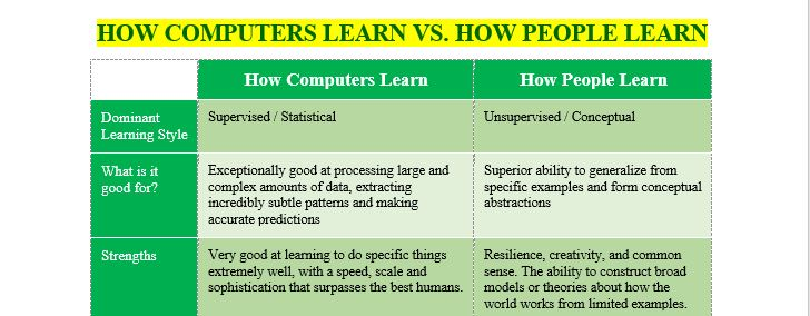 HOW COMPUTERS LEARN