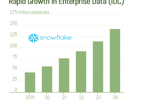 Powering Snowflake's Big IPO: Data and Intelligent Software